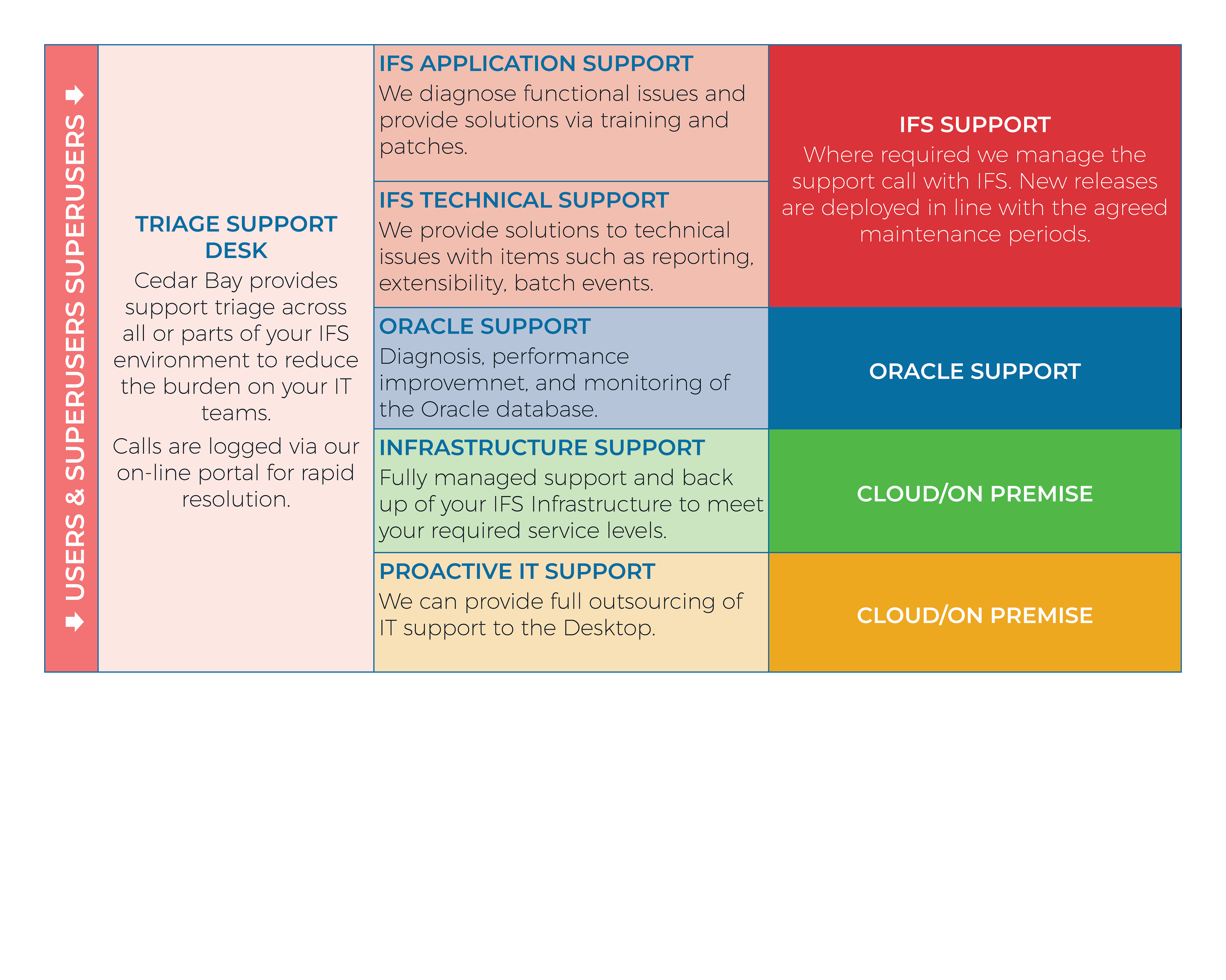 Support Managed Services Table